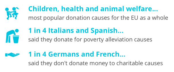 donation causes in europe