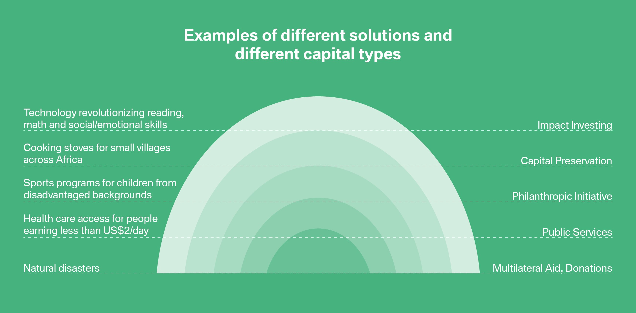 impact investing capital types