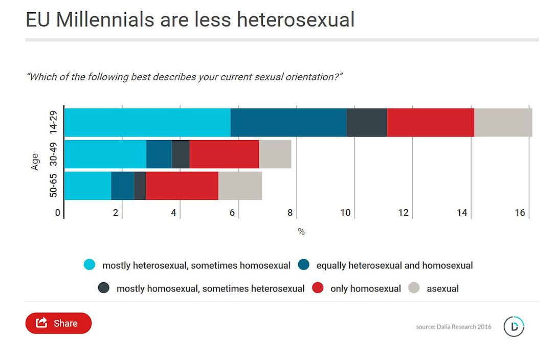 6% of Europeans Identify as LGBT