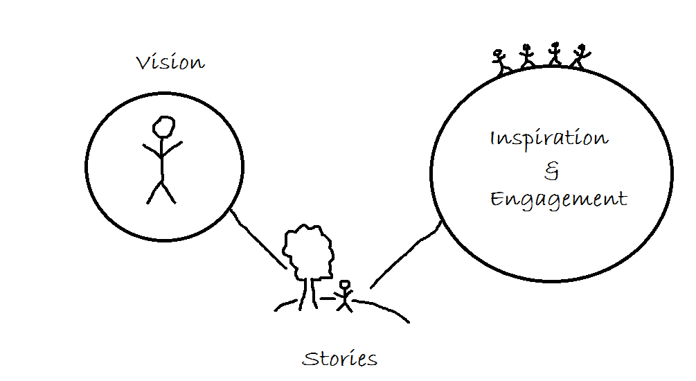 Storytelling as a Tool for Change