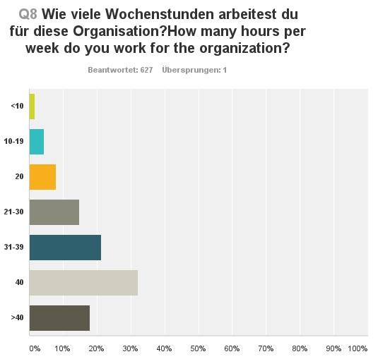 How many hours per week do you work for the organisation - Survey Salary Social Sector