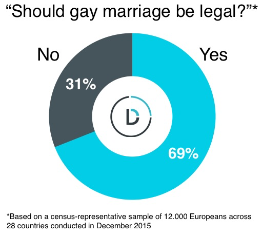 same-sex-marriage-europe-study